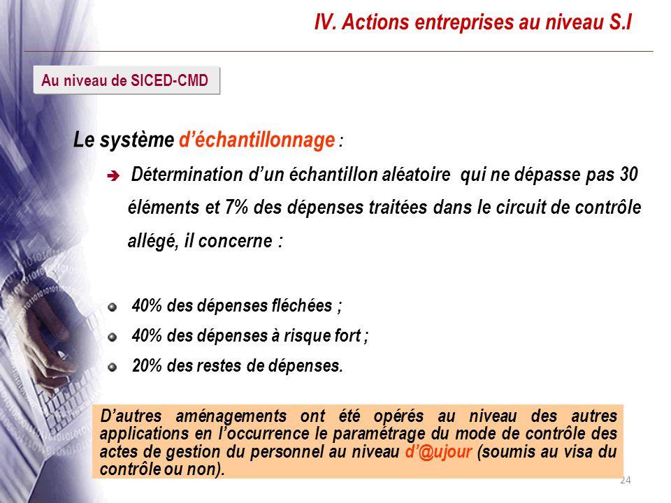 24 IV. Actions entreprises au niveau S.I Le système déchantillonnage : Détermination dun échantillon aléatoire qui ne dépasse pas 30 éléments et 7% de