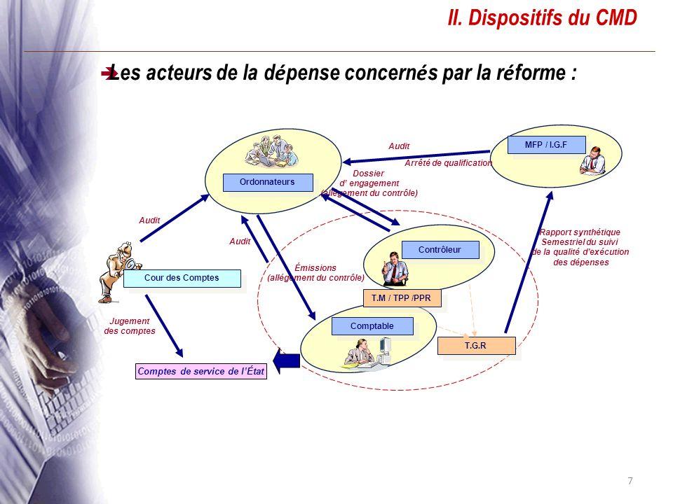 7 II. Dispositifs du CMD Les acteurs de la d é pense concern é s par la r é forme : Ordonnateurs Comptable Contrôleur Cour des Comptes MFP / I.G.F T.M