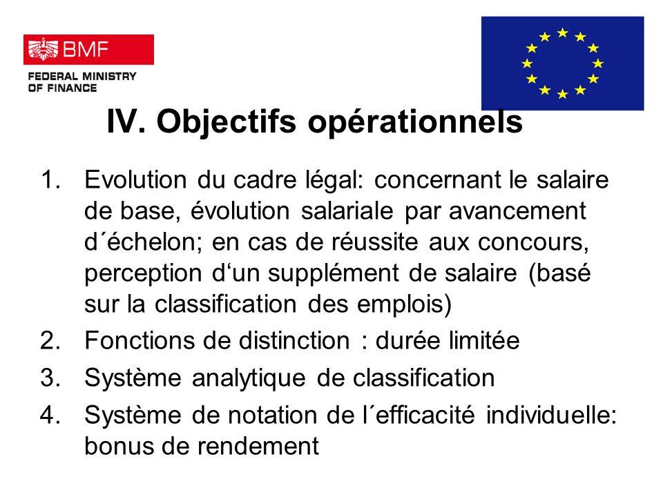 IV. Objectifs opérationnels 1.Evolution du cadre légal: concernant le salaire de base, évolution salariale par avancement d´échelon; en cas de réussit