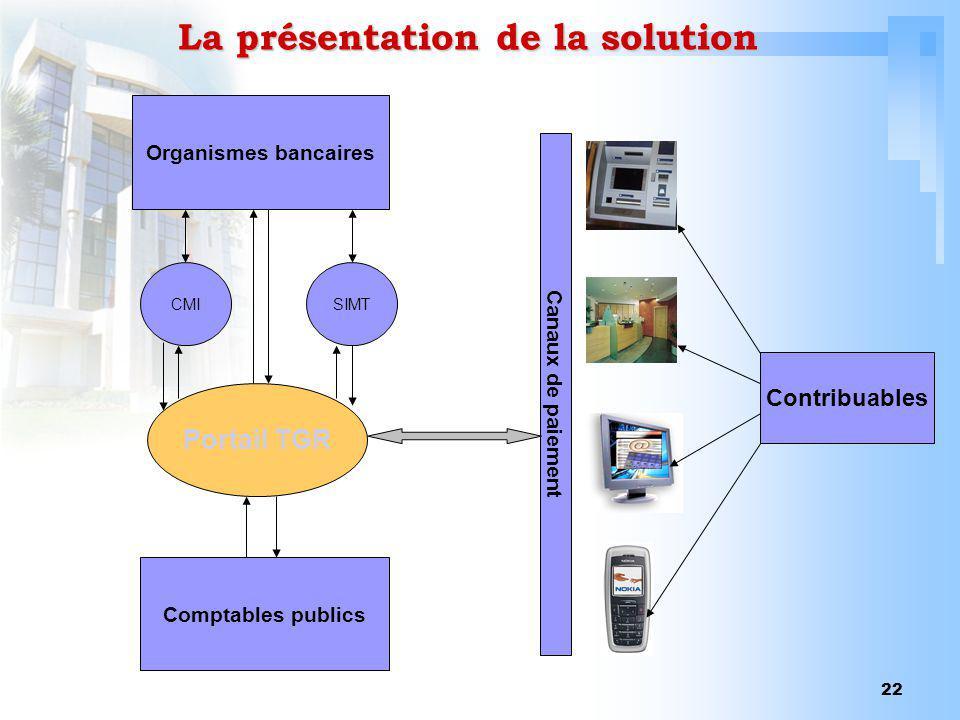 22 La présentation de la solution Portail TGR Comptables publics Organismes bancaires CMISIMT Canaux de paiement Contribuables