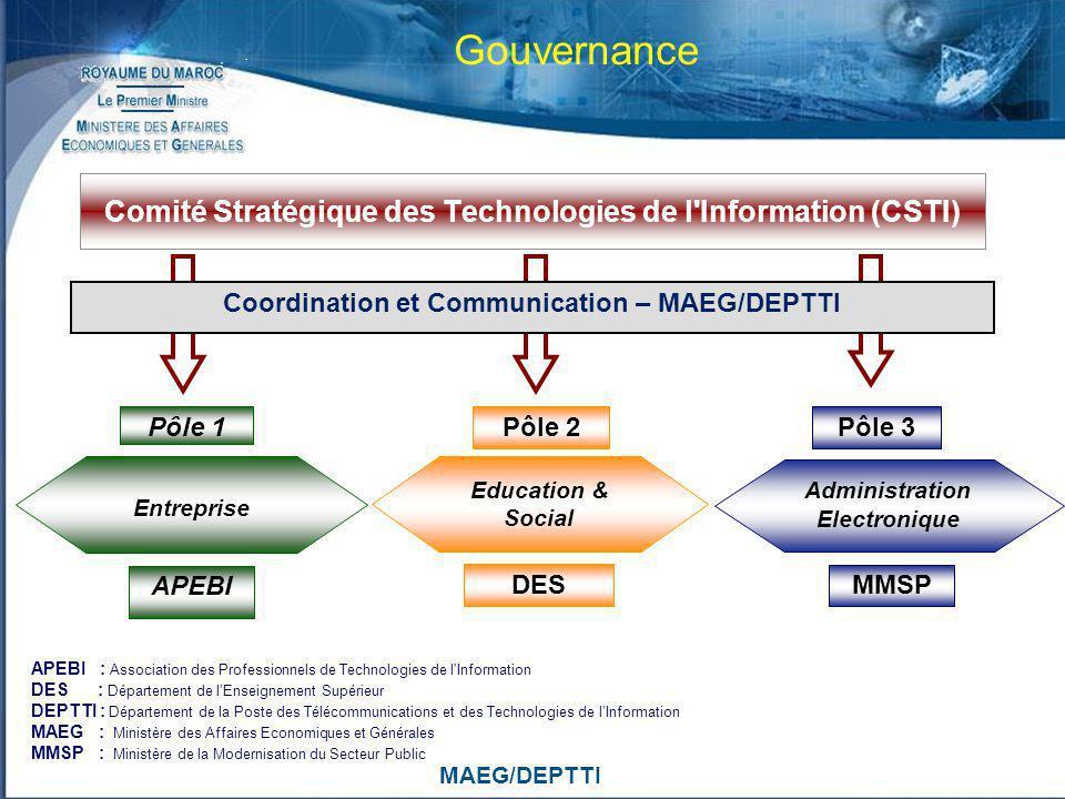 MAEG/DEPTTI Comité Stratégique des Technologies de l'Information (CSTI) Entreprise Education & Social Administration Electronique Pôle 1Pôle 2 Pôle 3