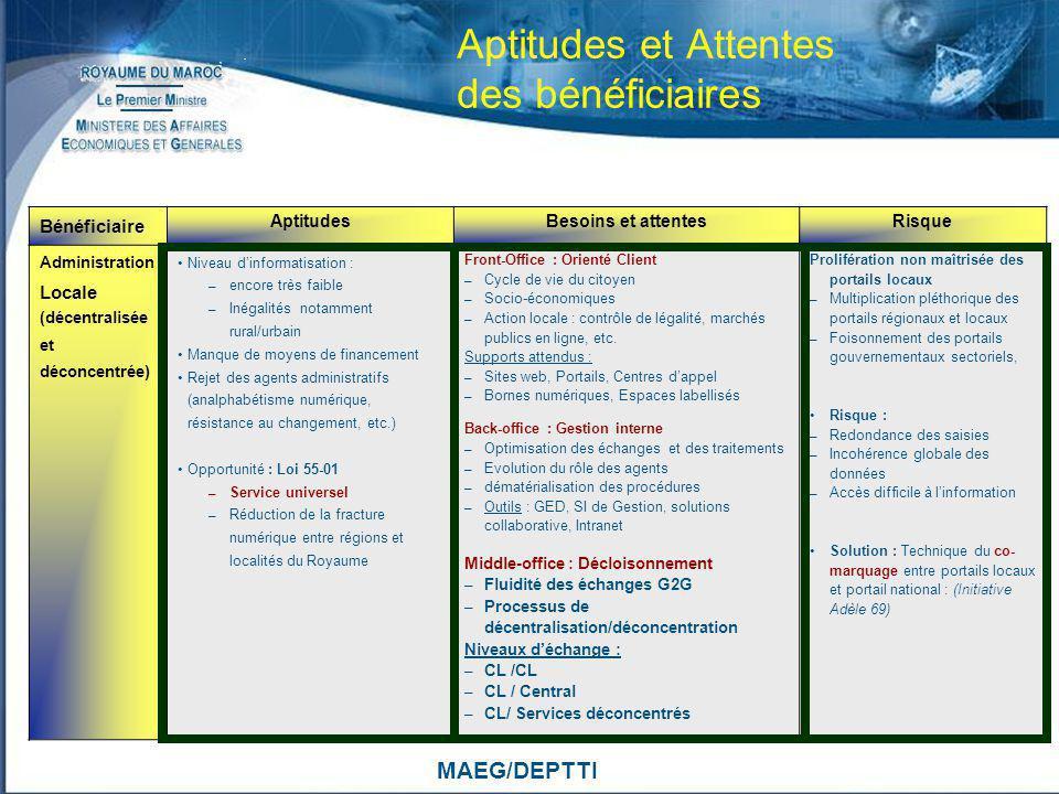 MAEG/DEPTTI Aptitudes et Attentes des bénéficiaires Bénéficiaire AptitudesBesoins et attentesRisque Administration Locale (décentralisée et déconcentr