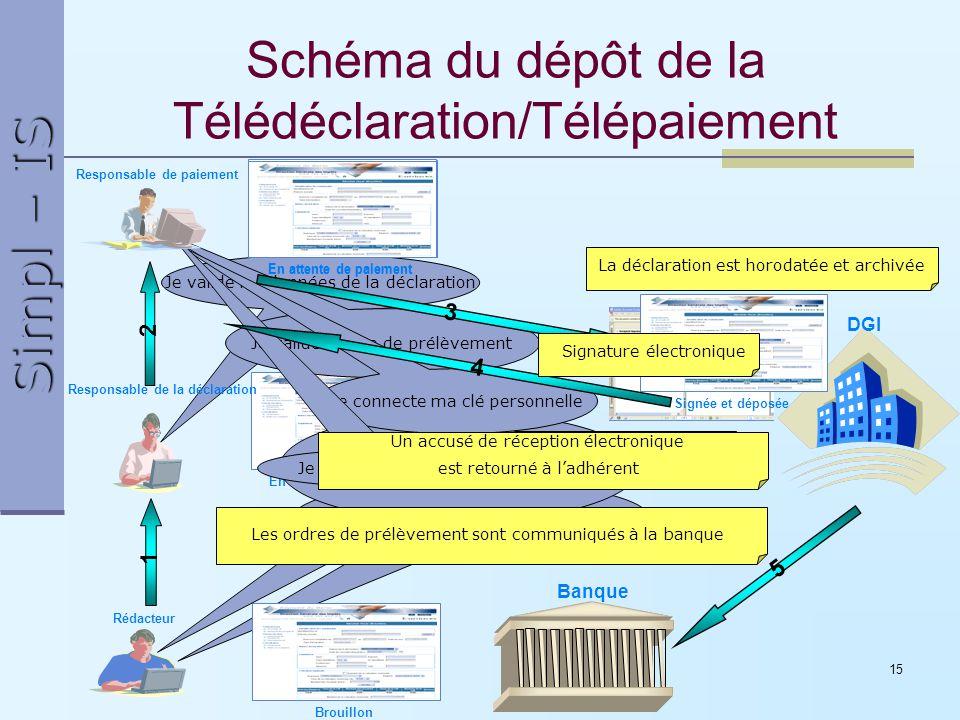 Simpl – IS 15 Schéma du dépôt de la Télédéclaration/Télépaiement DGI Je me connecte au Simpl en utilisant mon certificat électronique 1 2 BrouillonEn