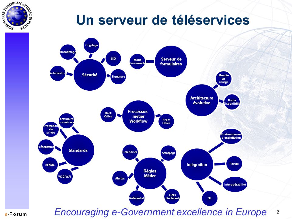6 Encouraging e-Government excellence in Europe Un serveur de téléservices Processus métier Workflow Back Office Front Office Sécurité SSO Cryptage Ho