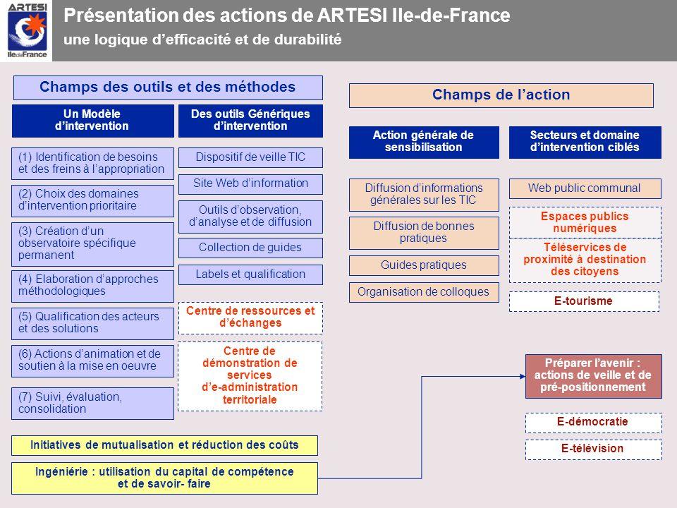 Juin 2006ARTESI Ile-de-France10 Présentation des actions de ARTESI Ile-de-France une logique defficacité et de durabilité Un Modèle dintervention Des