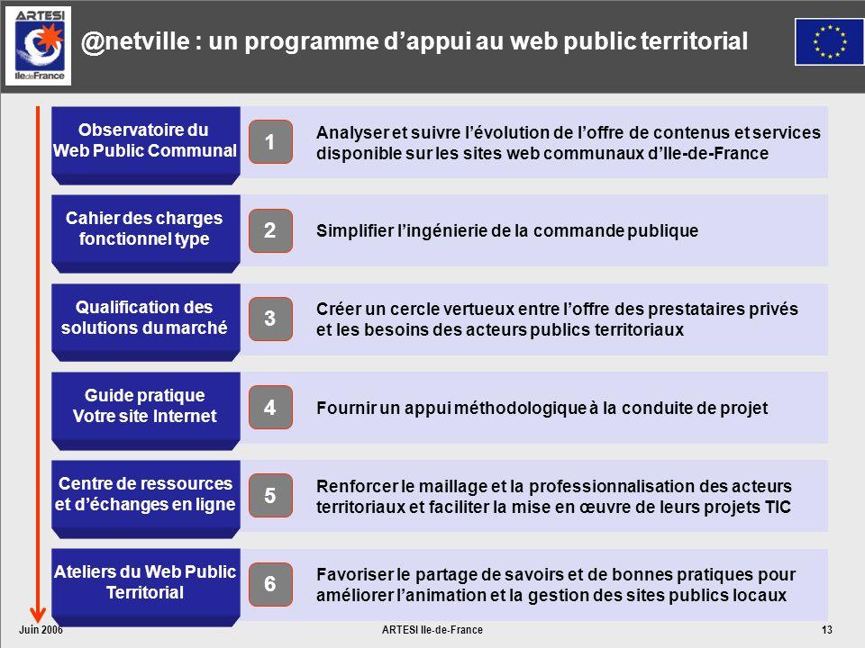 Juin 2006ARTESI Ile-de-France13 Analyser et suivre lévolution de loffre de contenus et services disponible sur les sites web communaux dIle-de-France