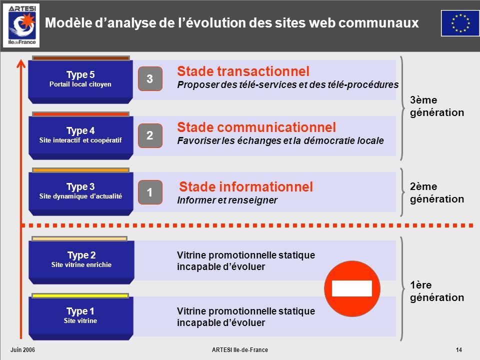 Juin 2006ARTESI Ile-de-France14 Stade transactionnel Proposer des télé-services et des télé-procédures Stade communicationnel Favoriser les échanges e
