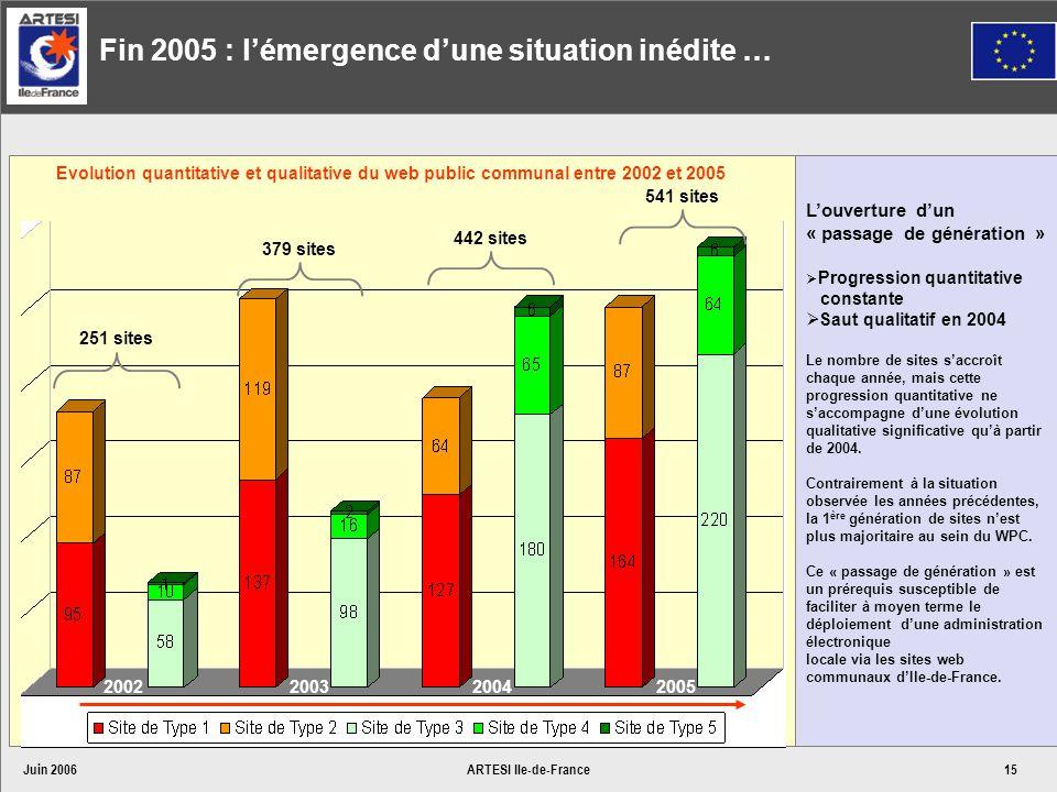 Juin 2006ARTESI Ile-de-France15 Fin 2005 : lémergence dune situation inédite … 200220032004 251 sites 379 sites 442 sites Louverture dun « passage de