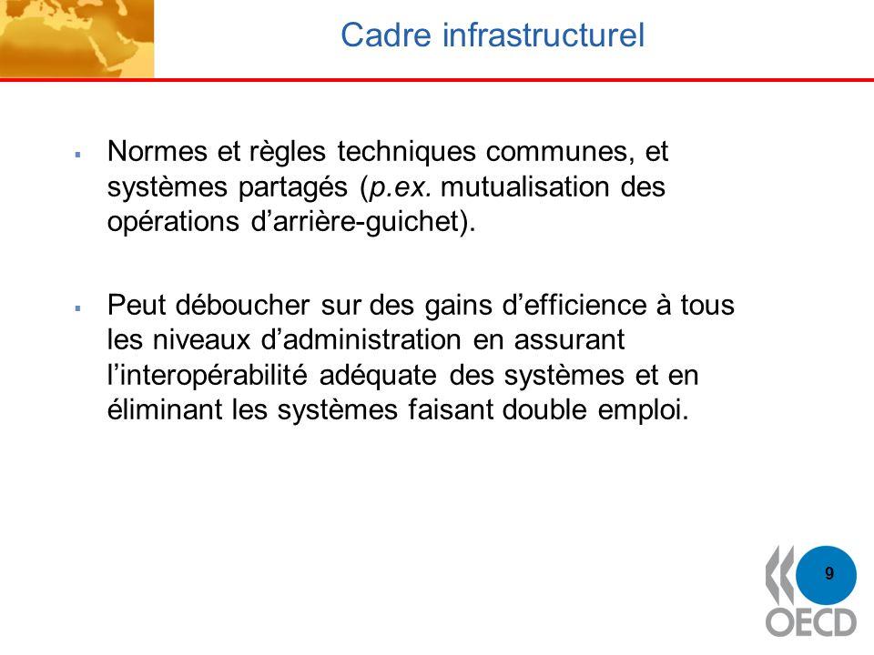 9 Cadre infrastructurel Normes et règles techniques communes, et systèmes partagés (p.ex. mutualisation des opérations darrière-guichet). Peut débouch