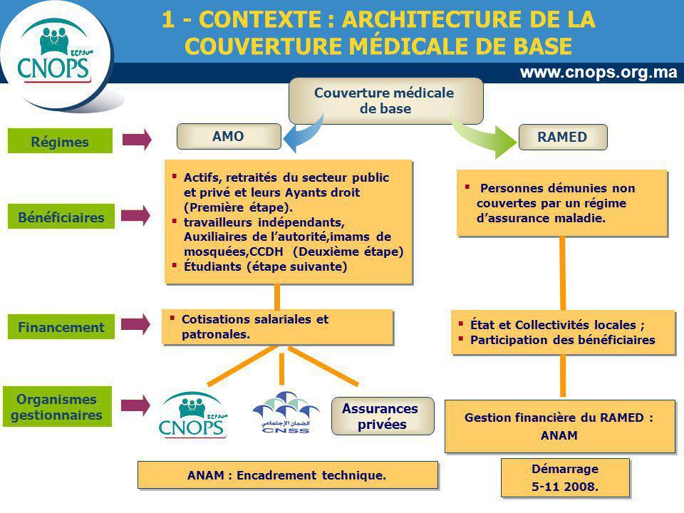 www.cnops.org.ma 1 - CONTEXTE : ARCHITECTURE DE LA COUVERTURE MÉDICALE DE BASE AMO RAMED Couverture médicale de base Actifs, retraités du secteur publ