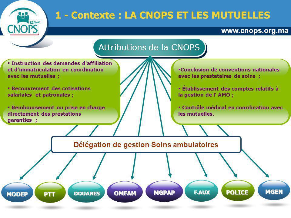 www.cnops.org.ma Attributions de la CNOPS 1 - Contexte : LA CNOPS ET LES MUTUELLES MODEP PTT DOUANES OMFAM MGPAP F.AUX POLICE MGEN Instruction des dem