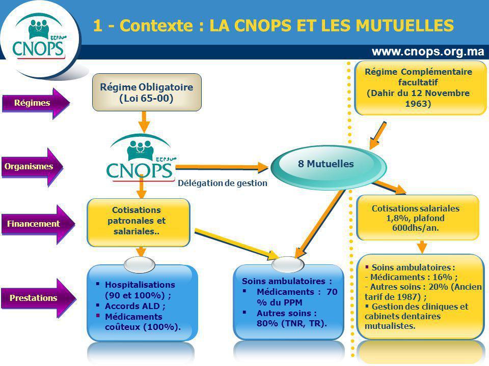 www.cnops.org.ma Régime Obligatoire (Loi 65-00) Régimes Organismes Financement Prestations Délégation de gestion Hospitalisations (90 et 100%) ; Accor