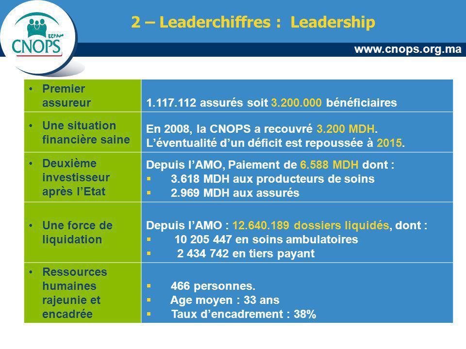 www.cnops.org.ma 2 – Leaderchiffres : Leadership Premier assureur 1.117.112 assurés soit 3.200.000 bénéficiaires Une situation financière saine En 200