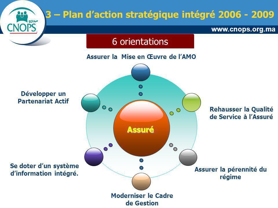 www.cnops.org.ma 3 – Plan daction stratégique intégré 2006 - 2009 Assuré Se doter dun système dinformation intégré. Assurer la Mise en Œuvre de lAMO R