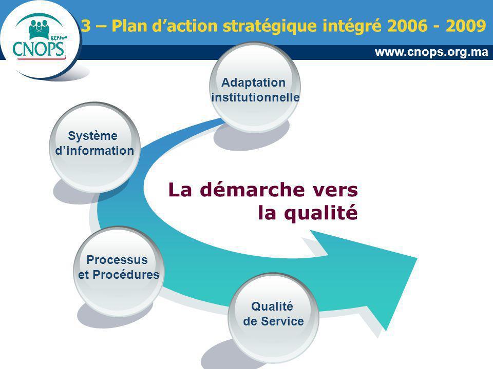 www.cnops.org.ma La démarche vers la qualité Qualité de Service Adaptation institutionnelle Système dinformation Processus et Procédures 3 – Plan dact