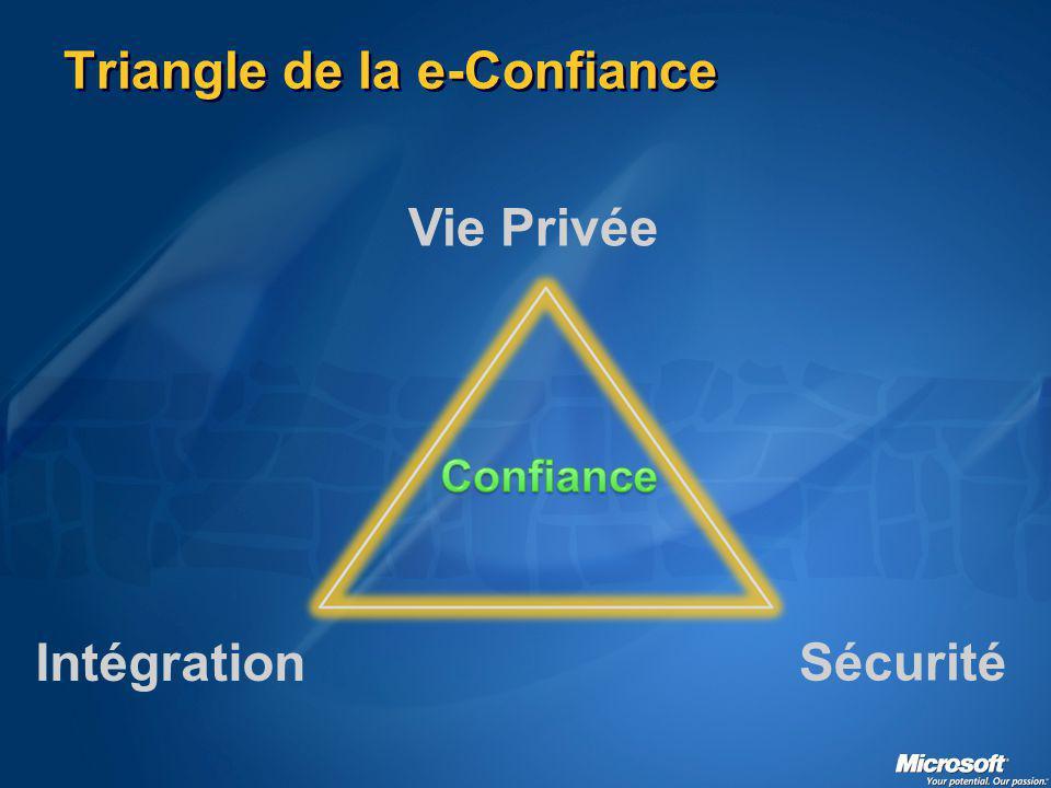 Triangle de la e-Confiance Intégration Vie Privée Sécurité