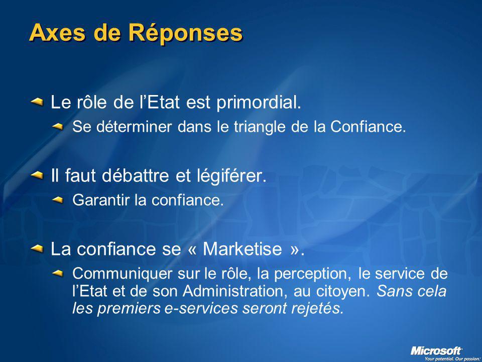 Axes de Réponses Le rôle de lEtat est primordial. Se déterminer dans le triangle de la Confiance.