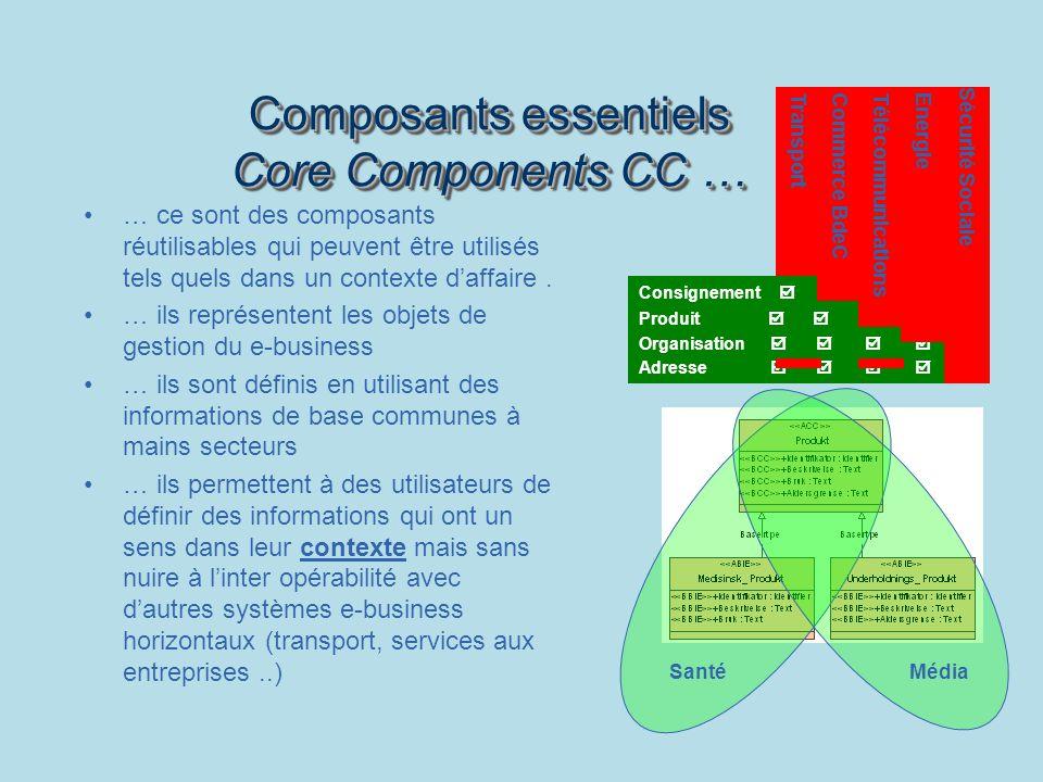 Composants essentiels Core Components CC … … ce sont des composants réutilisables qui peuvent être utilisés tels quels dans un contexte daffaire.