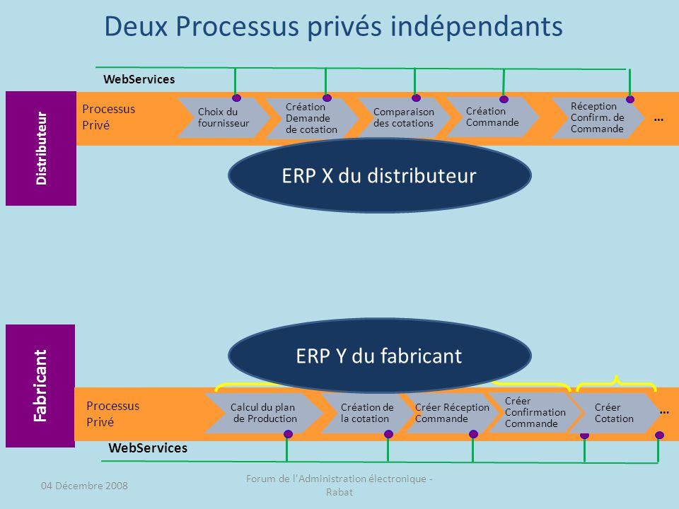 Deux Processus privés indépendants Fabricant Choix du fournisseur Création Demande de cotation Comparaison des cotations Processus Privé Réception Confirm.