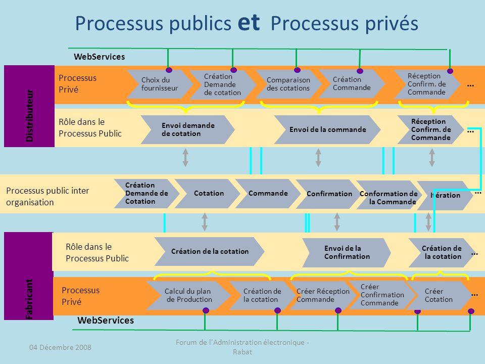 Processus publics et Processus privés Fabricant Choix du fournisseur Création Demande de cotation Comparaison des cotations Processus Privé Réception Confirm.