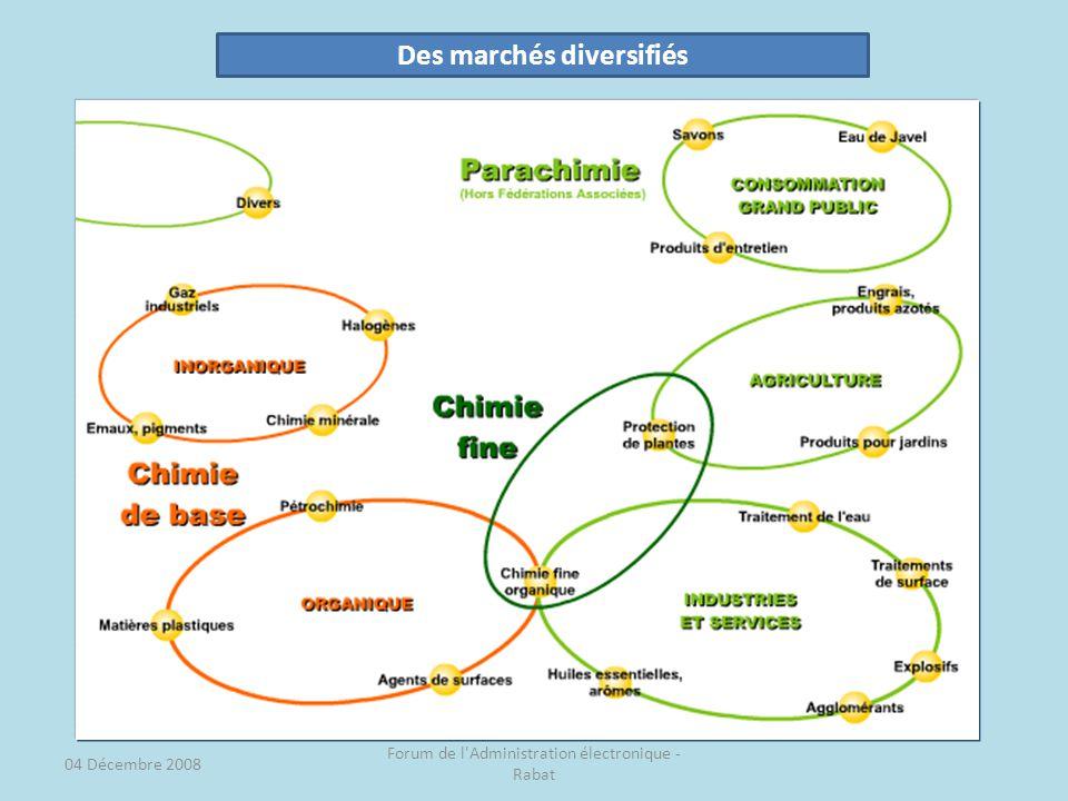 04 Décembre 2008 Forum de l Administration électronique - Rabat Des marchés diversifiés