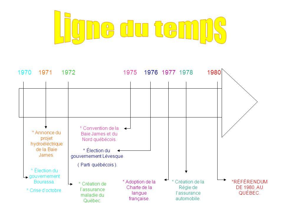 1970 1971 1972 1975 1976 1977 1978 1980 * Élection du gouvernement Bourassa.