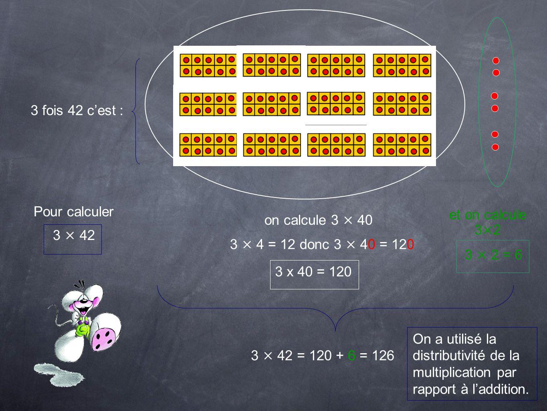 3 fois 42 cest : Pour calculer 3 × 42 on calcule 3 × 40 et on calcule 3×2 3 × 4 = 12 donc 3 × 40 = 120 3 x 40 = 120 3 × 2 = 6 3 × 42 = 120 + 6 = 126 O