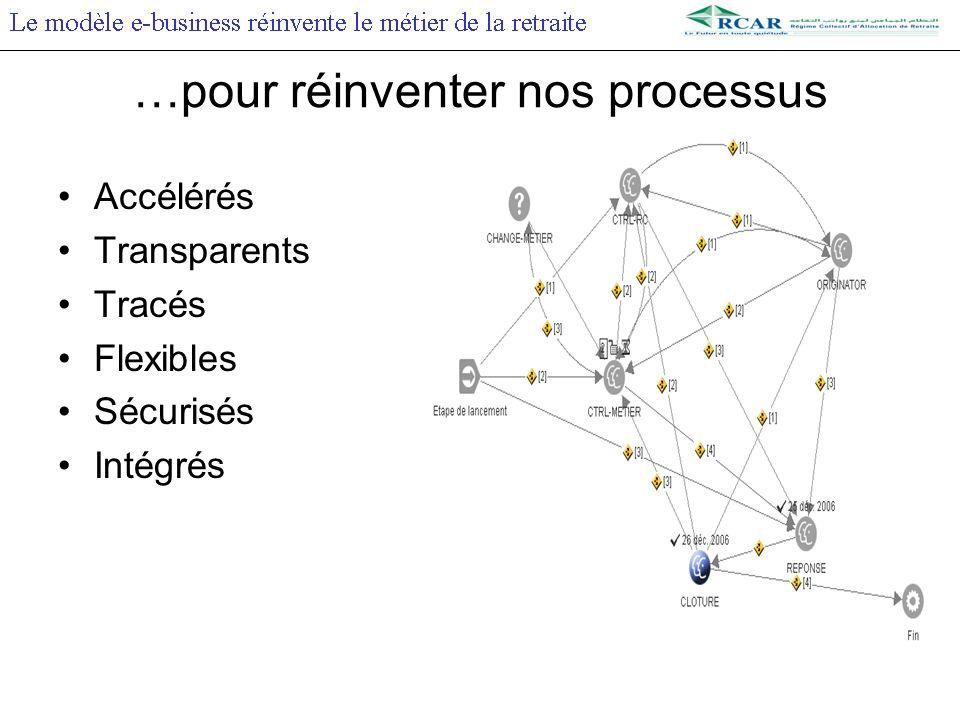 …pour réinventer nos processus Accélérés Transparents Tracés Flexibles Sécurisés Intégrés