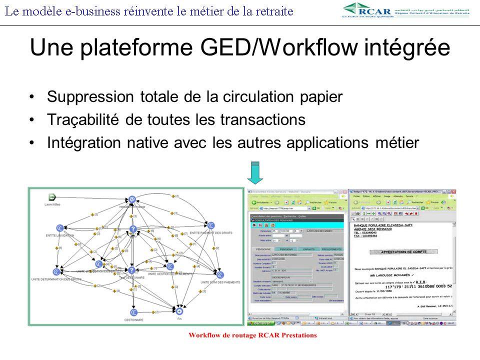 Suppression totale de la circulation papier Traçabilité de toutes les transactions Intégration native avec les autres applications métier Une plateforme GED/Workflow intégrée