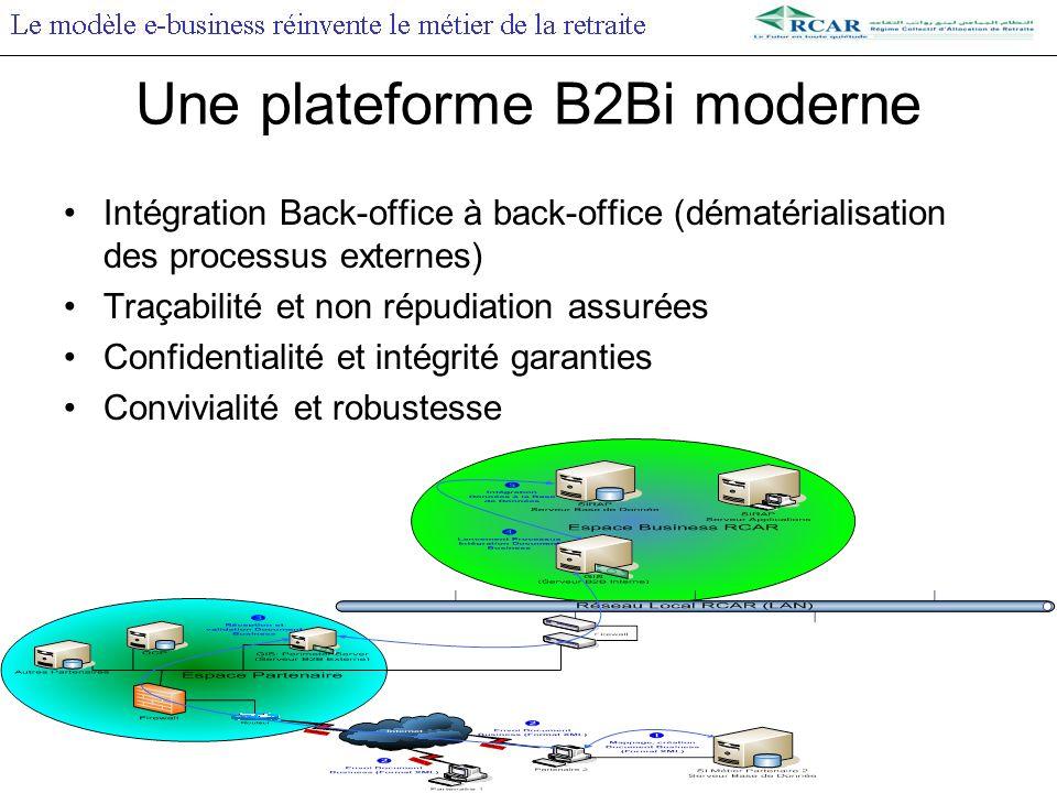 Intégration Back-office à back-office (dématérialisation des processus externes) Traçabilité et non répudiation assurées Confidentialité et intégrité garanties Convivialité et robustesse Une plateforme B2Bi moderne