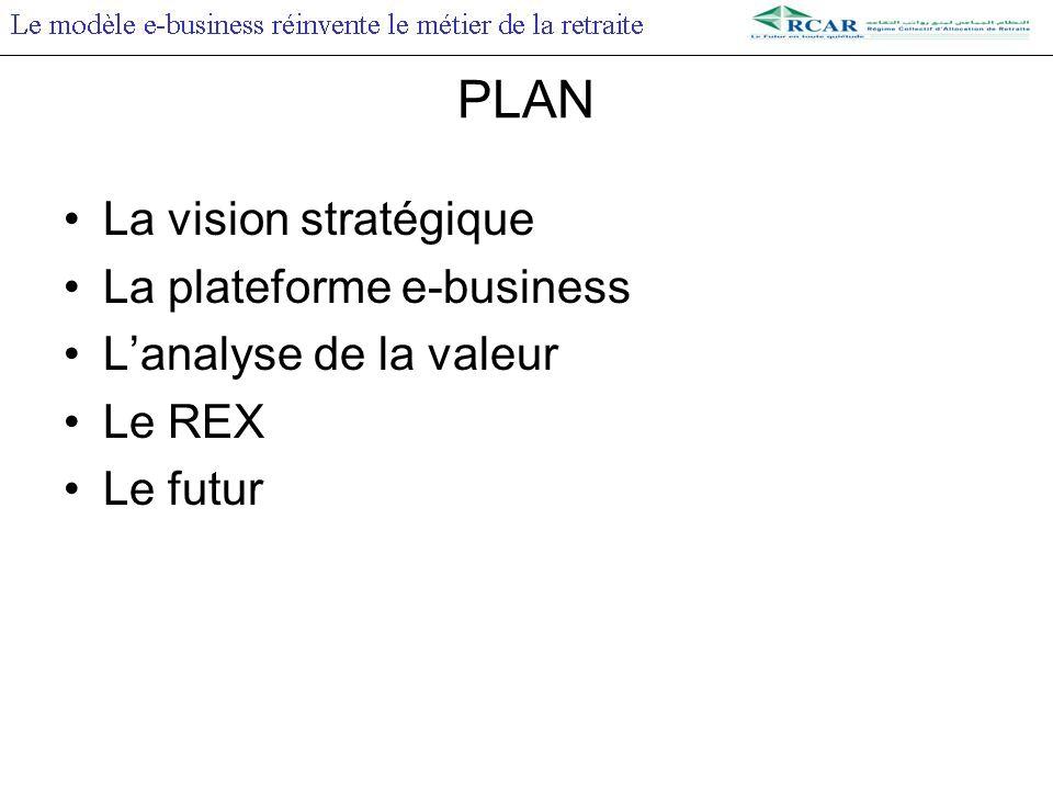 La plateforme e-business