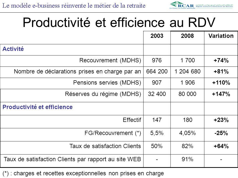 Productivité et efficience au RDV 20032008Variation Activité Recouvrement (MDHS)9761 700+74% Nombre de déclarations prises en charge par an664 2001 204 680+81% Pensions servies (MDHS)9071 906+110% Réserves du régime (MDHS)32 40080 000+147% Productivité et efficience Effectif147180+23% FG/Recouvrement (*)5,5%4,05%-25% Taux de satisfaction Clients50%82%+64% Taux de satisfaction Clients par rapport au site WEB-91%- (*) : charges et recettes exceptionnelles non prises en charge