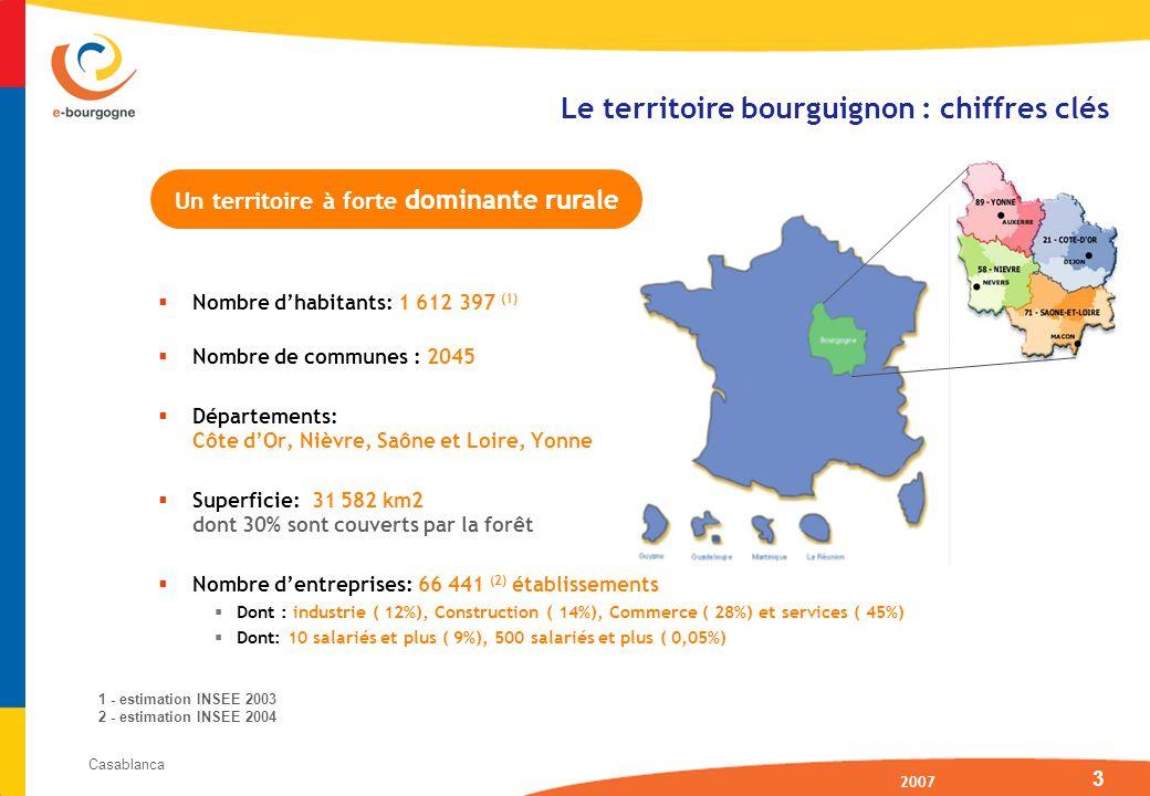 2007 Casablanca 3 Nombre dhabitants: 1 612 397 (1) Nombre de communes : 2045 Départements: Côte dOr, Nièvre, Saône et Loire, Yonne Superficie: 31 582 km2 dont 30% sont couverts par la forêt Nombre dentreprises: 66 441 (2) établissements Dont : industrie ( 12%), Construction ( 14%), Commerce ( 28%) et services ( 45%) Dont: 10 salariés et plus ( 9%), 500 salariés et plus ( 0,05%) Le territoire bourguignon : chiffres clés 1 - estimation INSEE 2003 2 - estimation INSEE 2004 Un territoire à forte dominante rurale