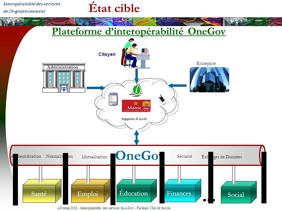 e-Forum'2008 - Interopérabilité des services du e-Gov - Facteurs Clés de Succès État cible Plateforme dinteropérabilité OneGov Emploi ÉducationFinance
