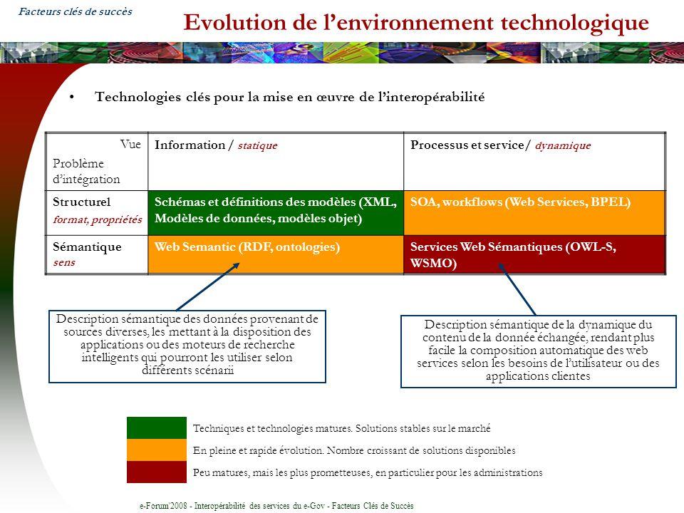 e-Forum'2008 - Interopérabilité des services du e-Gov - Facteurs Clés de Succès Evolution de lenvironnement technologique Technologies clés pour la mi