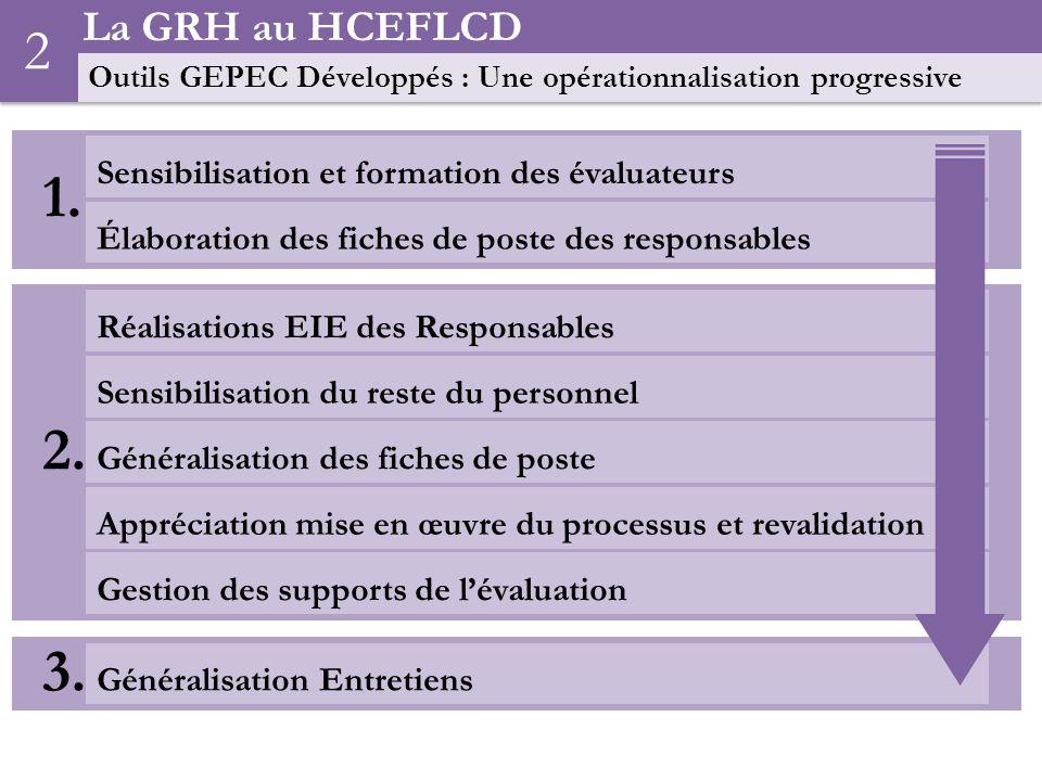 La GRH au HCEFLCD Outils GEPEC Développés : Une opérationnalisation progressive 2 1.