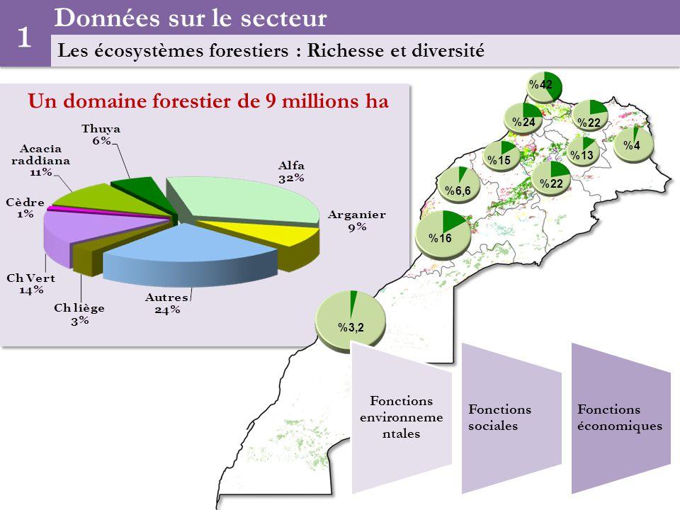 Un domaine forestier de 9 millions ha Données sur le secteur Les écosystèmes forestiers : Richesse et diversité 1 3,2% 16% 22% 6,6% 4% 22% 13% 42% 24% 15% Fonctions environneme ntales Fonctions sociales Fonctions économiques