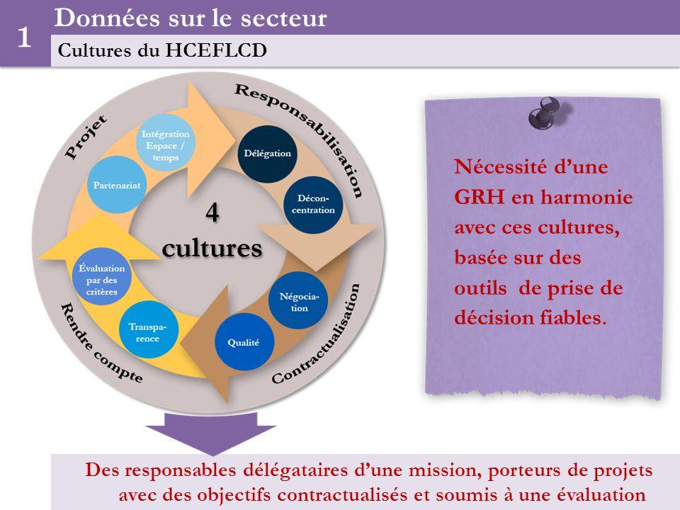 Nécessité dune GRH en harmonie avec ces cultures, basée sur des outils de prise de décision fiables.