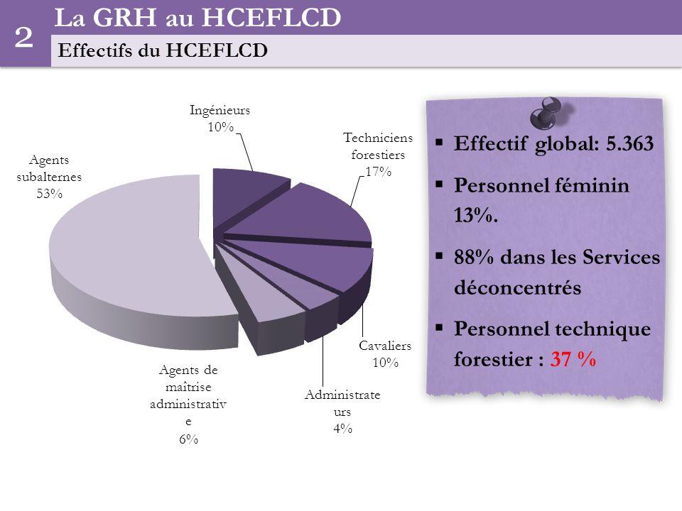 La GRH au HCEFLCD Diagnostic de la structure des Effectifs du HCEFLCD (2006) 2 Faible diversification de profils (juristes, informaticiens, phytiatres..) 4 Faible taux dencadrement administratif (moins de 2% en 2006) 3 Départ en retraite massif du personnel technique et manque de visibilité en recrutement 2 Prédominance du personnel subalterne (externalisation des activités forestières réalisées par cette catégorie du personnel 1