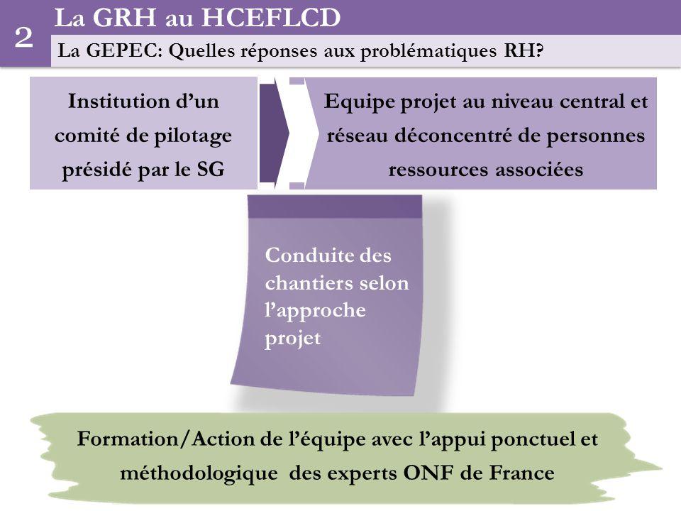 8 Equipe projet au niveau central et réseau déconcentré de personnes ressources associées La GRH au HCEFLCD La GEPEC: Quelles réponses aux problématiques RH.