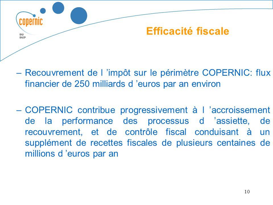 10 Efficacité fiscale –Recouvrement de l impôt sur le périmètre COPERNIC: flux financier de 250 milliards d euros par an environ –COPERNIC contribue p