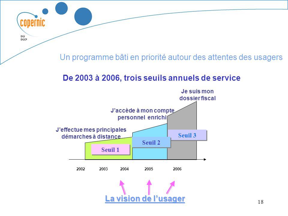 18 De 2003 à 2006, trois seuils annuels de service Jeffectue mes principales démarches à distance Jaccède à mon compte personnel enrichi La vision de