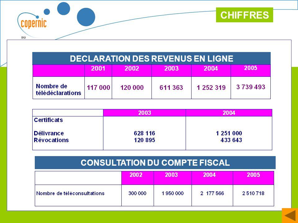 28 DECLARATION DES REVENUS EN LIGNE CONSULTATION DU COMPTE FISCAL CHIFFRES
