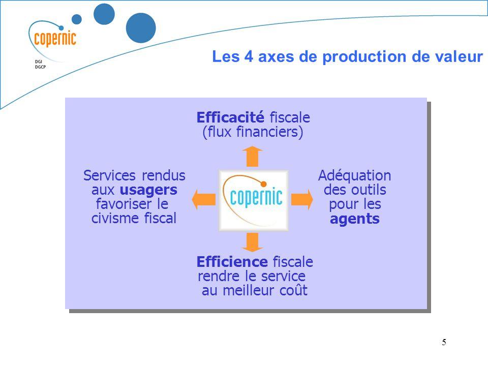 5 Les 4 axes de production de valeur Services rendus aux usagers favoriser le civisme fiscal Efficacité fiscale (flux financiers) Adéquation des outil