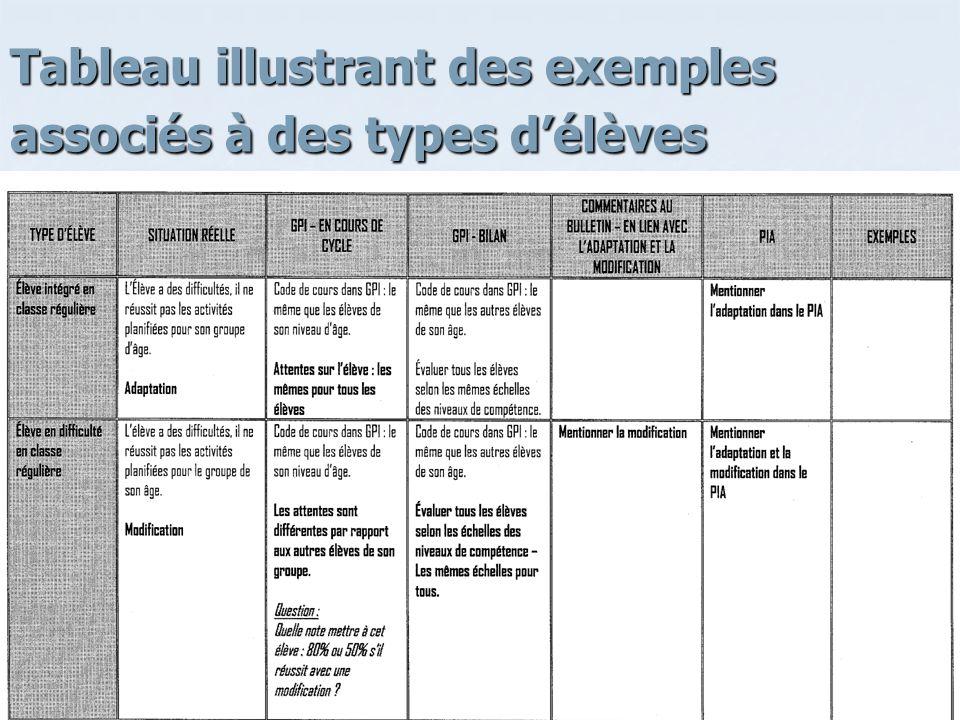 Tableau illustrant des exemples associés à des types délèves