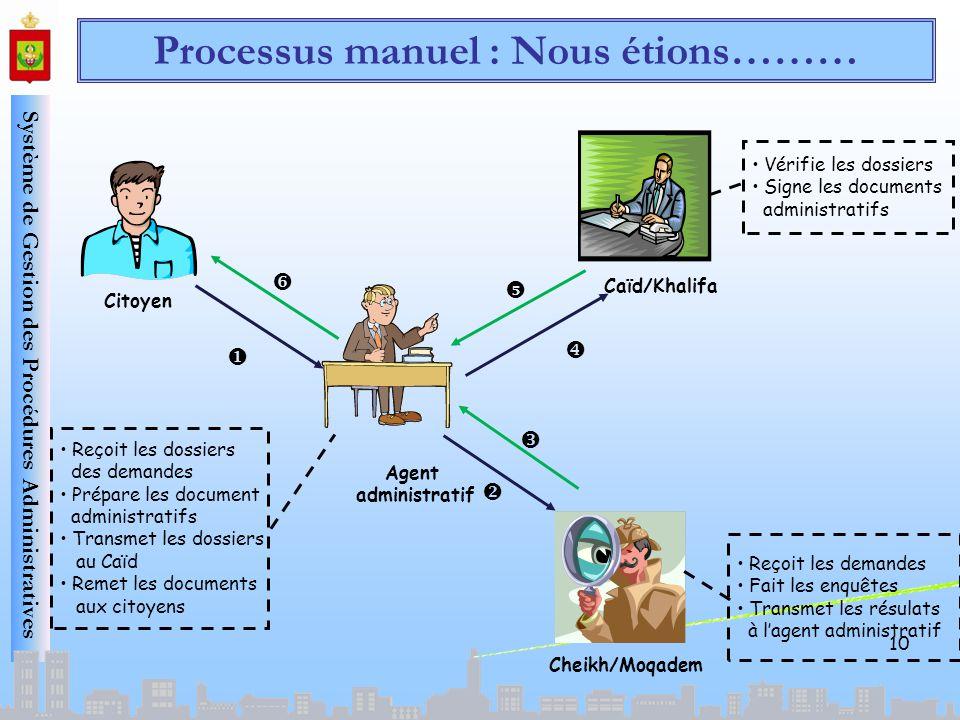 Système de Gestion des Procédures Administratives Citoyen Agent administratif Reçoit les dossiers des demandes Prépare les document administratifs Tra