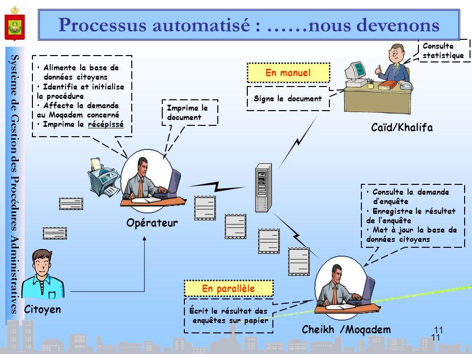Système de Gestion des Procédures Administratives Opérateur Caïd/Khalifa Cheikh /Moqadem Signe le document En manuel Consulte la demande denquête Enre