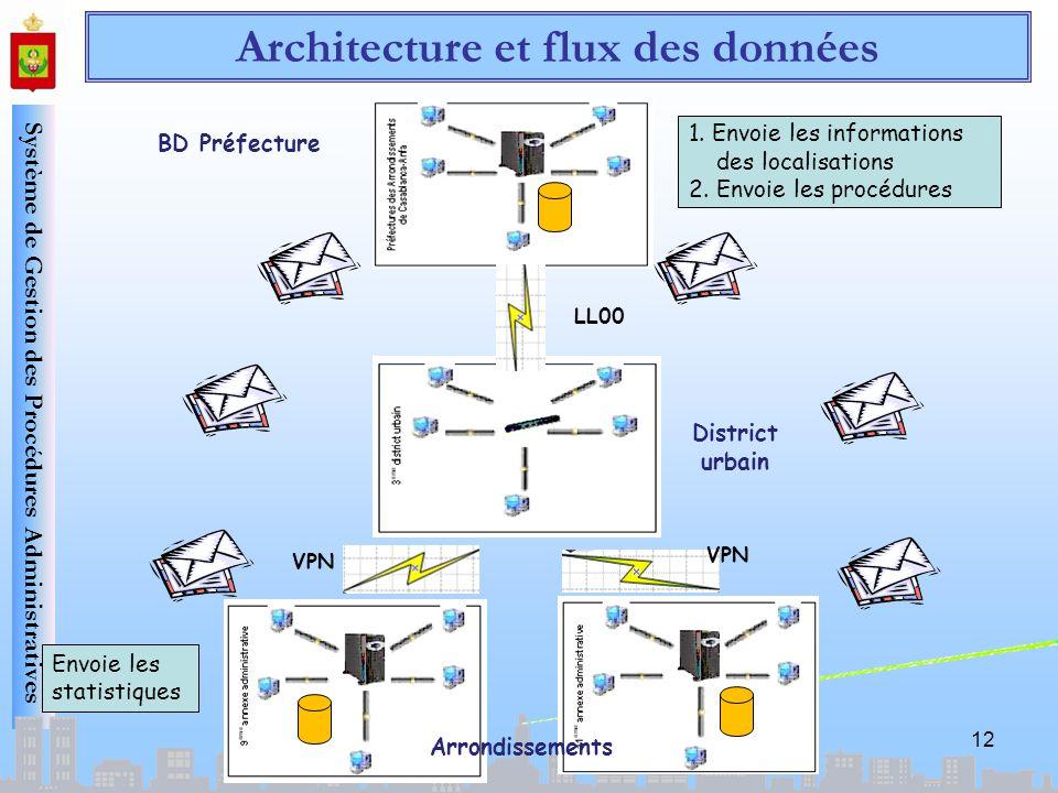 Système de Gestion des Procédures Administratives 12 BD Préfecture District urbain LL00 VPN 1. Envoie les informations des localisations 2. Envoie les