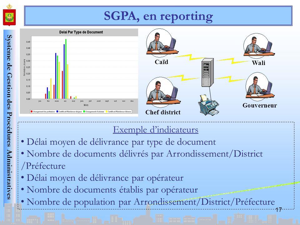 Système de Gestion des Procédures Administratives 17 Exemple dindicateurs Délai moyen de délivrance par type de document Nombre de documents délivrés