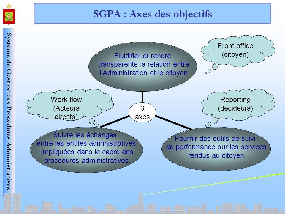 Système de Gestion des Procédures Administratives SGPA : Axes des objectifs Reporting (décideurs) Work flow (Acteurs directs) Front office (citoyen)